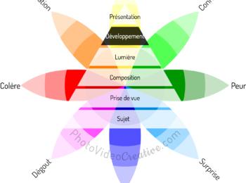 Le développement : le 5e niveau parmi les 6 de techniques photographiques pour partager ses émotions